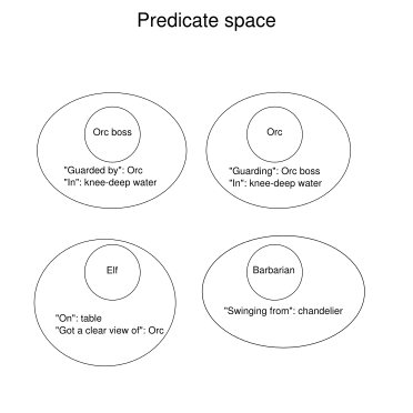 Predicate space