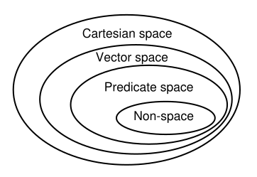 Cartesian space - Vector space - predicate space - non-space